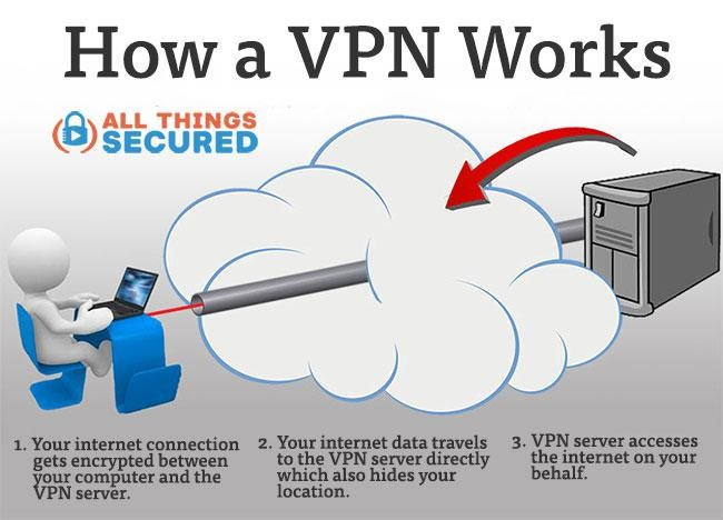 Step 1 — Sign up for a Virtual Private Network (VPN)