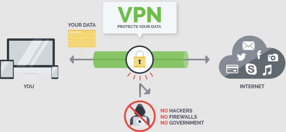 Can ISPs See Through VPN
