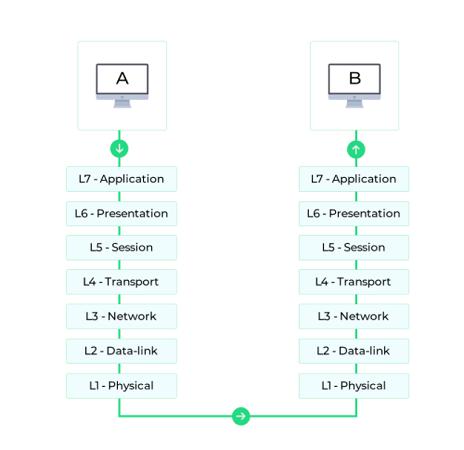 Change Connection Protocols