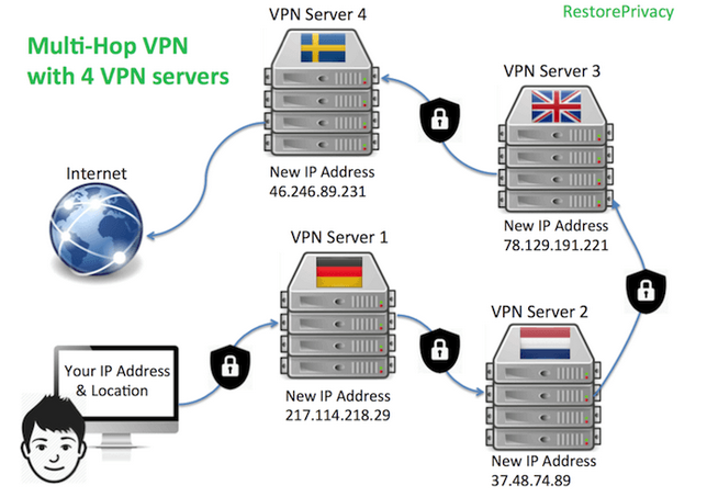 5. Configure The VPN With Multiple Hops