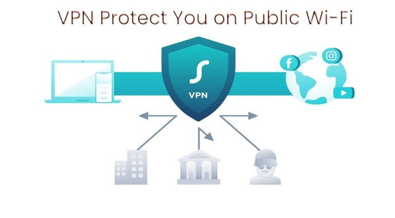 Does VPN Protect You On Public Wifi?