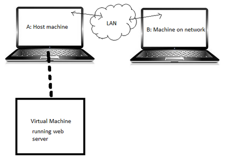 3. Host Machine Together With The Virtual Machine