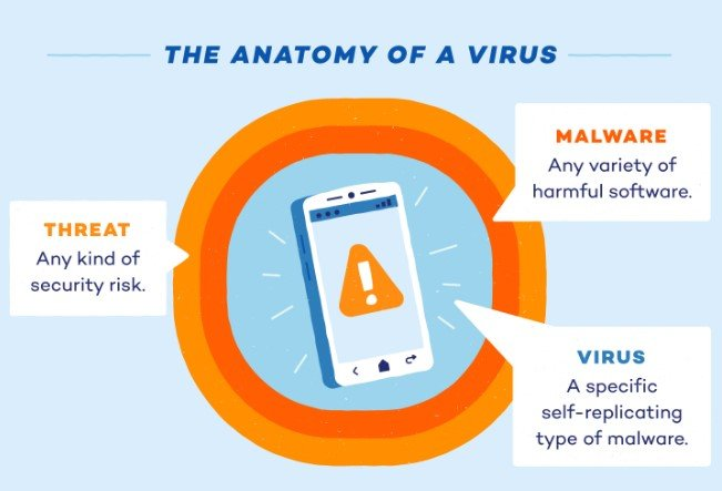 How To Know If A Virus Infects Your Device?