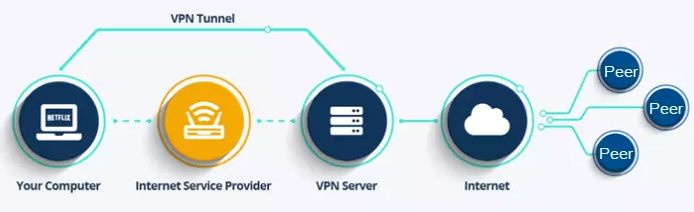 How VPN Helps With Torrenting?